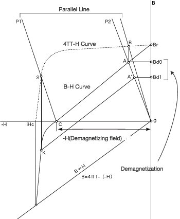 Demagnetization by Effect of an External Magnetic Field